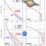Conséquences de la condensation d'eau sur la convection dans l'atmosphère des planètes géantes